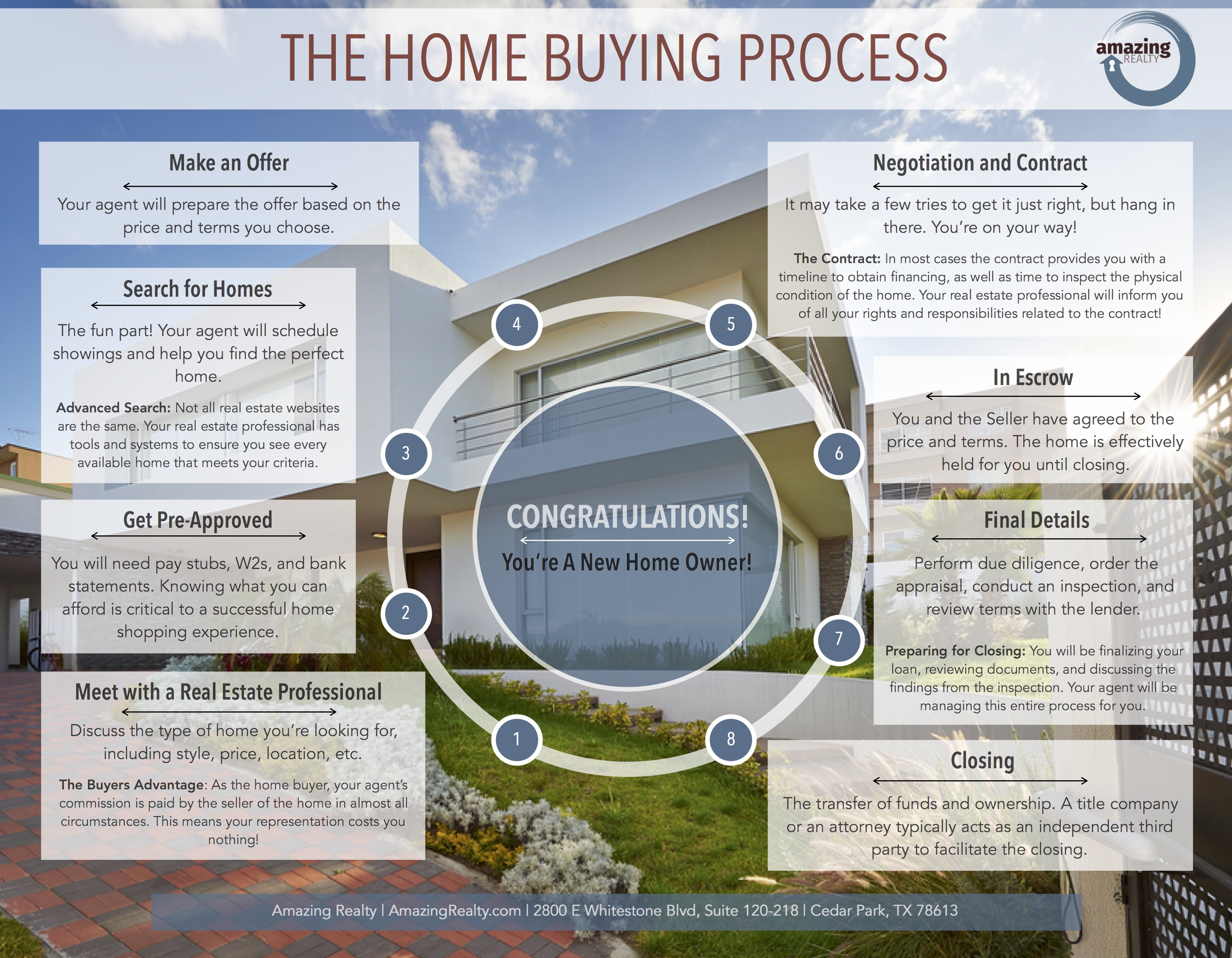 Home Buying Process Brochure Amazing Realty Agent Operations