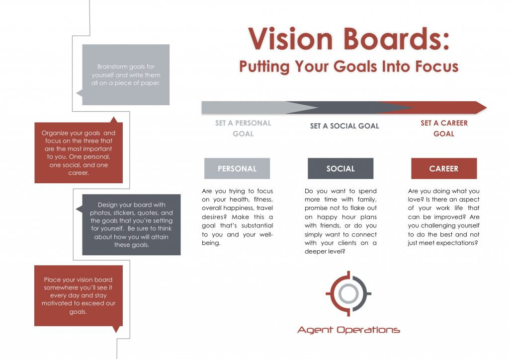 How to Build Your Vision Board